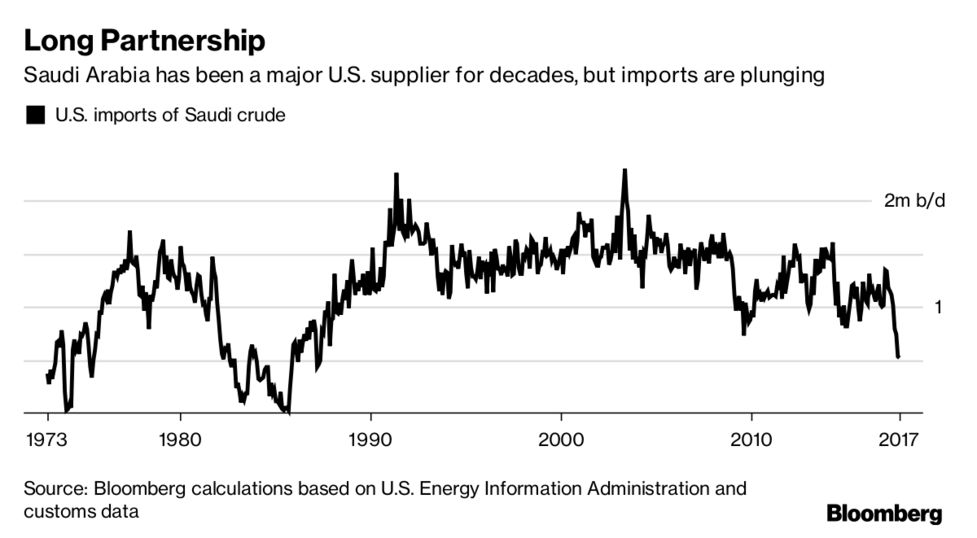 Saudi Retreat From U S  Oil Market Cuts Exports to 30-Year Low