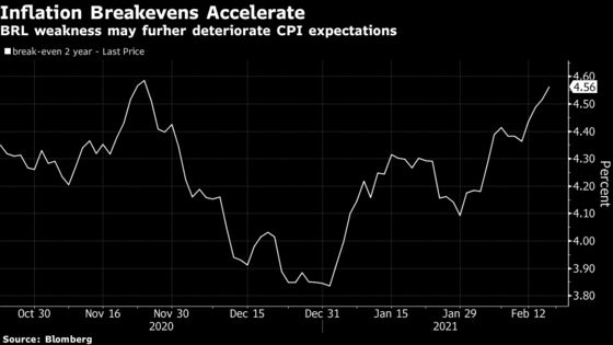 Brazil's Central Bank Cornered as Populism Fuels Rate Hike Bets