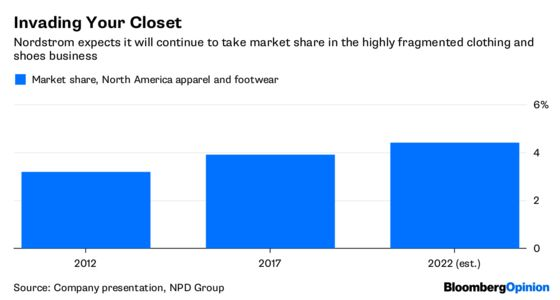 Nordstrom Investors Spurn Growth Plan That Fits Just Fine