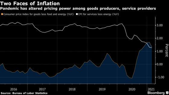 U.S. Core CPI Rises Less Than Estimates, Easing Inflation Alarms
