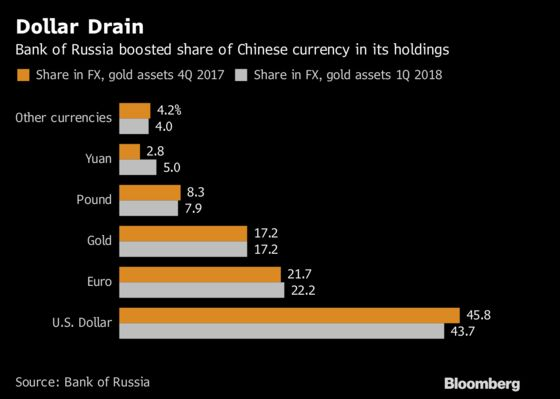 Russia Lays Plans to Cut Dollar Use Amid Sanctions Fears