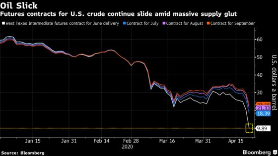 Oil's Meltdown Is Spreading Into the Future With June Below $12