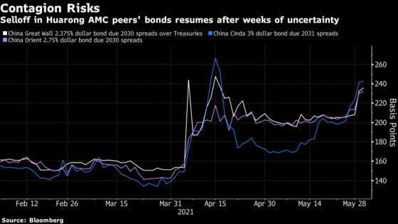 Huarong Contagion Risk Resurfaces at Peers That Owe $454 Billion