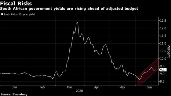 Deficit Seen Widest Since WWI Weighs on South African Bonds