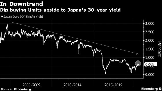 Super-Long Japanese Yields May Have Peaked Amid Ample Liquidity