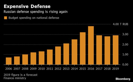 Putin's Huge Military Buildup Leaves Industry With Debt Hangover