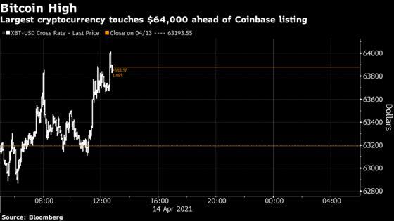 Bitcoin Touches $64,000 High as Traders Eye Coinbase Listing
