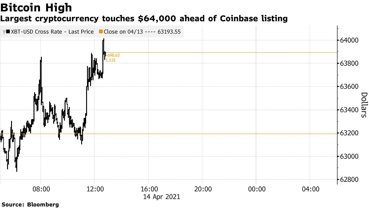 Largest cryptocurrency touches $64,000 ahead of Coinbase listing