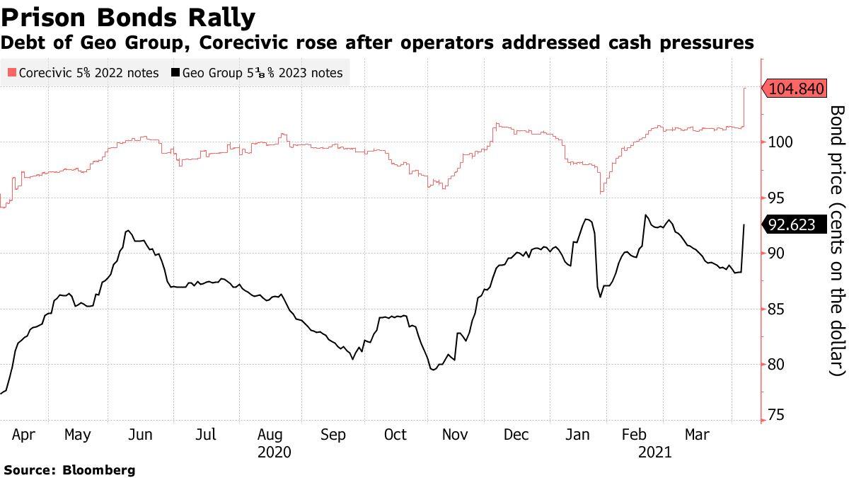 Debt of Geo Group, Corecivic rose after operators addressed cash pressures