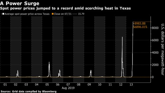 Power Blows Past $9,000 Cap in Texas as Heat Triggers Emergency