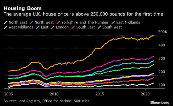 U.K. AverageHouse Prices Surpass 250,000 Pounds for the First Time