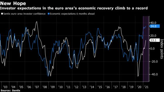 Investor Expectations in Europe's Recovery Reach Record