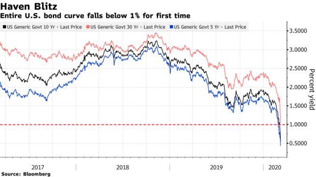 L'intera curva delle obbligazioni statunitensi scende per la prima volta al di sotto dell'1%