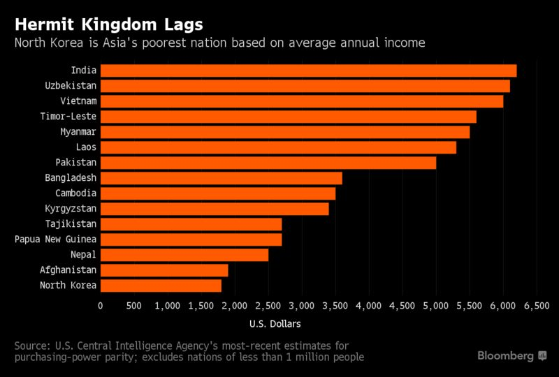 Nuclear North Koreas Income Rate Is Last In Asia Chart - Top 20 poorest country in asia