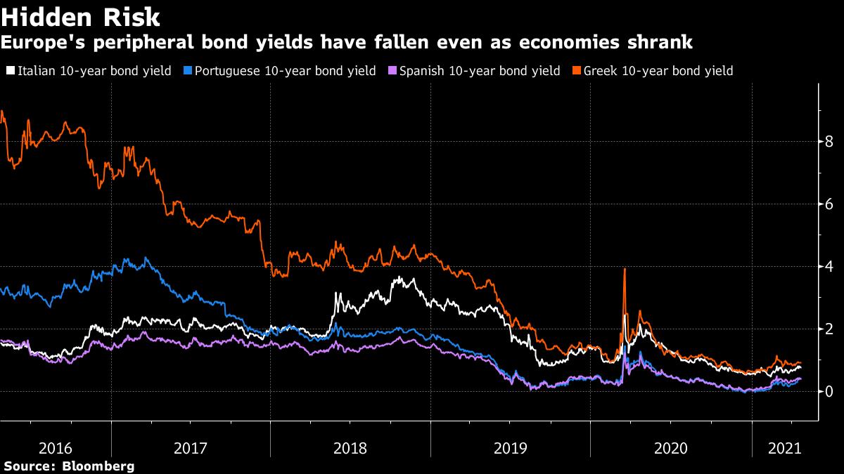 Europe's peripheral bond yields have fallen even as economies shrank