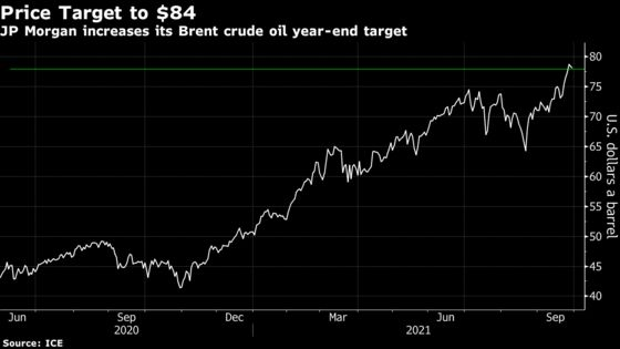JPMorgan Sees Natural Gas Crisis Pushing Oil to $84 By Year-End