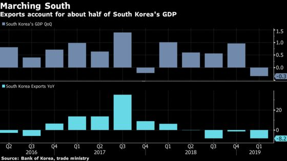 Korea Exports Fall Less Than Expected Amid Hope of Trade Rebound