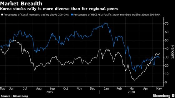 Asia's Broadest Stocks Recovery Is Taking Hold in Korea