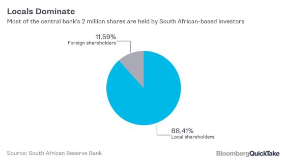 Why South Africa's ANC Is Taking On the Central Bank