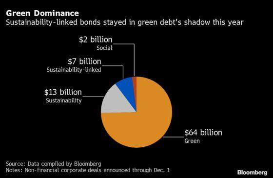Obscure Bonds to Enter Major League of ESG Corporate Debt Market