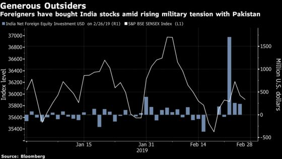 India Stocks Swing Amid Pakistan Tension and Pre-Election Cheer