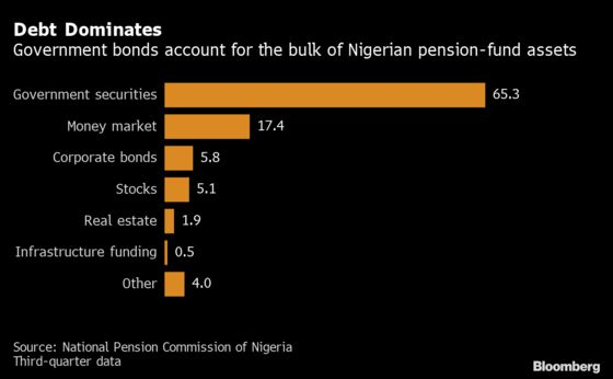 Biggest Nigerian Pension Fund Manager Plan to Help the Naira