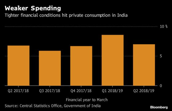 India's World-Beating Growth Cools as Cash Crunch Hurts