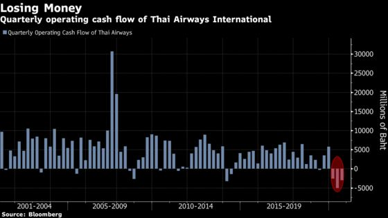 Thai Airways Revamp Plan Gets Support From Top Shareholder