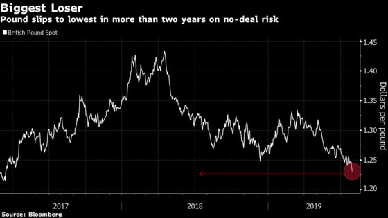 Pound Tumbles More Than 1% as Fears of a No-Deal Brexit Mount