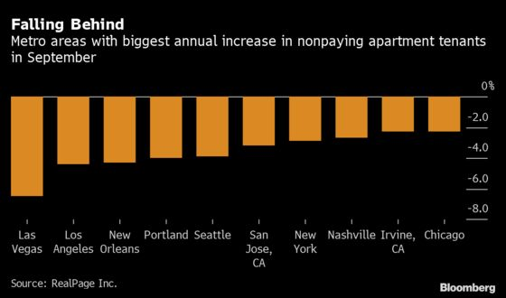 Las Vegas Tops U.S. in Rise of Apartment Tenants Not Paying Rent