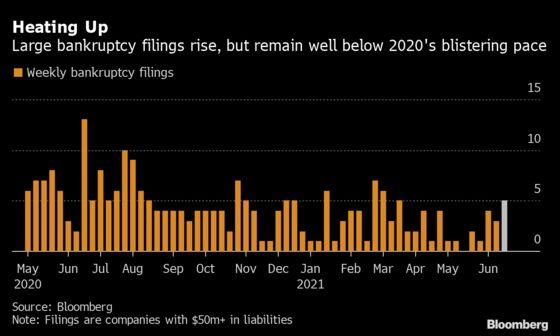 U.S. Bankruptcy Tracker: Supply Chain Disruption Kicks Up Stress