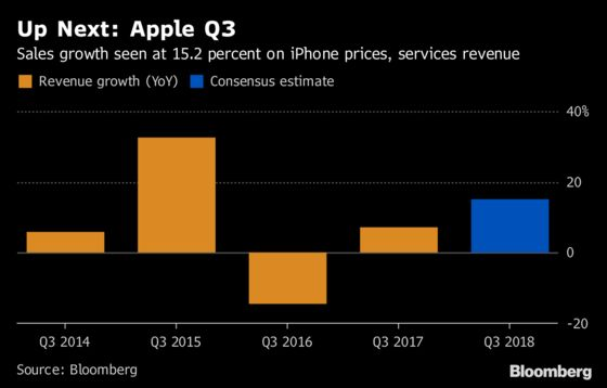 Apple Investors Seek Clues on Next iPhones With Results