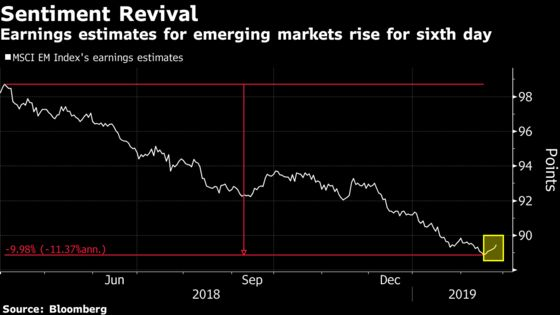 Analysts Are Finally Coming Round to Emerging-Market Stock Rally