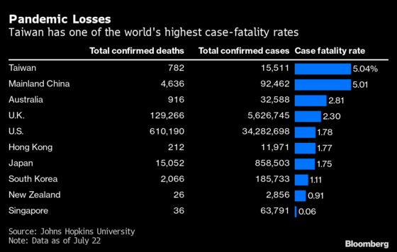 An Unusually Deadly Outbreak in Taiwan Was Driven By Complacency