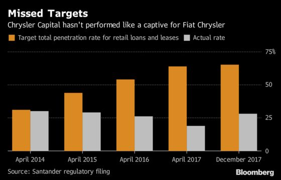 Santander Falls as Fiat Chrysler Seen Adding Own Finance Arm