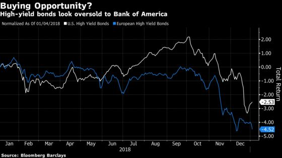 Bank of America Says It's 'Time to Buy'Stocks and Junk Bonds