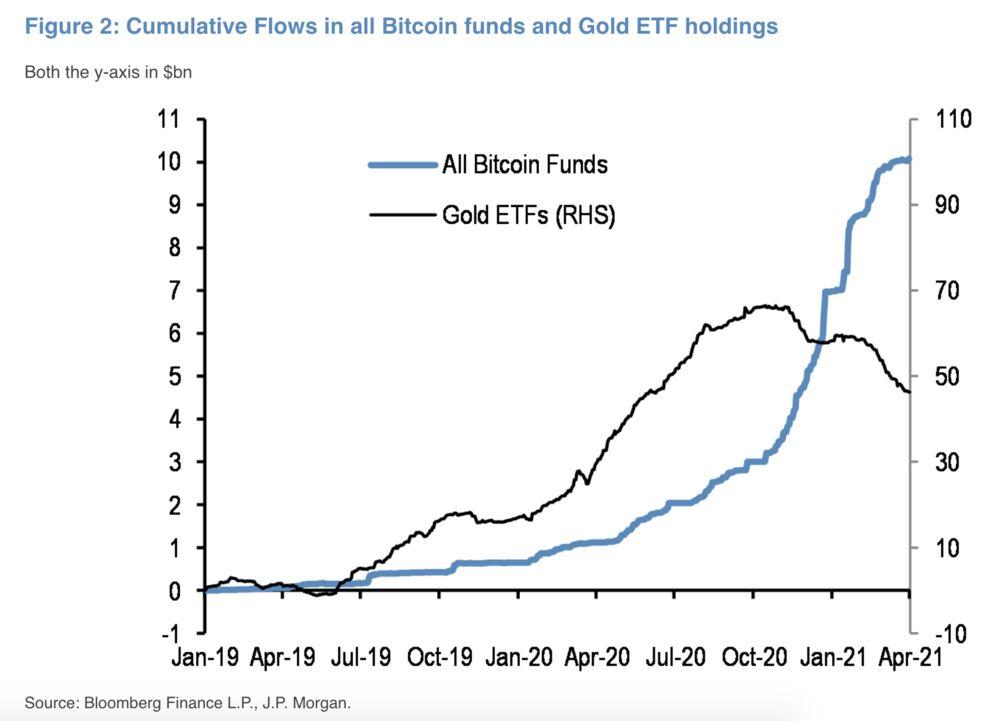 A JP Morgan már véd bizonyos mértékű kitettséget a Bitcoin iránt - Cryptoeconomics