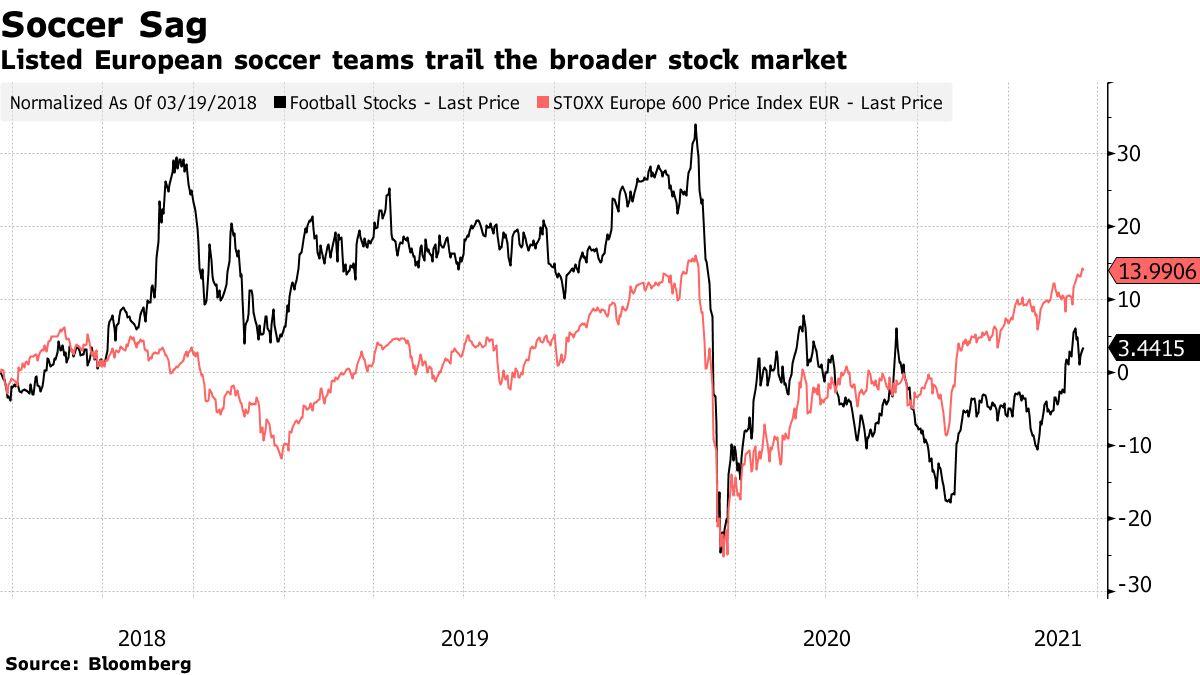 Les équipes européennes de football cotées en bourse suivent le marché boursier au sens large