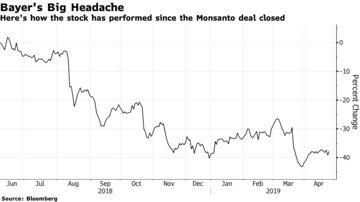 Bayer Board Backs CEO After Unprecedented Shareholder Rebuke