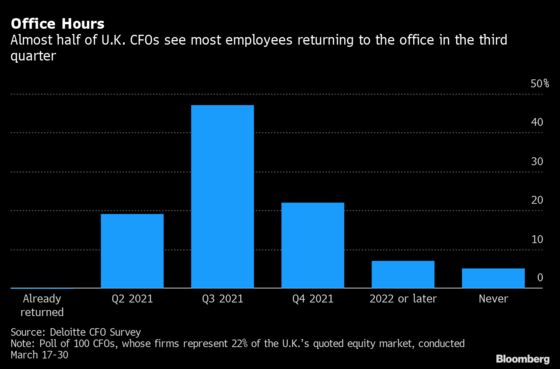 U.K. CFOs See Most Staff Back in the Office by September