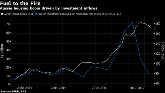 Chinese Buyers Helped Boost Australian Home Prices. Now They're Leaving