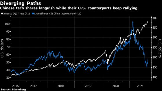 Hedge Funds Slash Exposure to U.S. Stocks That Count on China