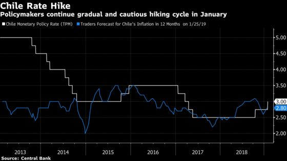 Chile Lifts Key Rate to 3% as Growth Eyed Over Low Inflation