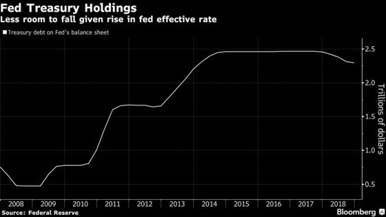 Wall Street Says Fed Is in Denial About $4 Trillion Dilemma