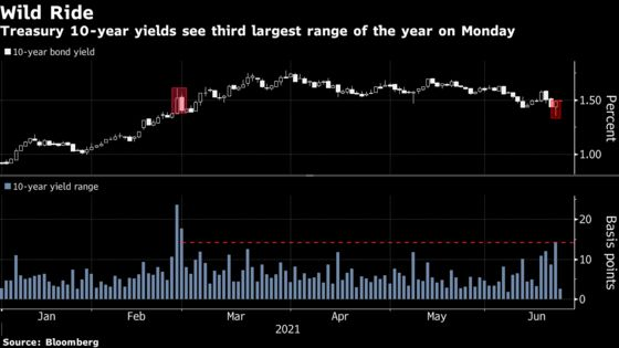 'Roller-Coaster Ride' in Bonds Puts Onus on Powell to Bring Calm