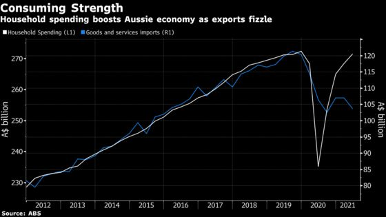 Australia's Economy Had More Speed Than Thought as Delta Hit