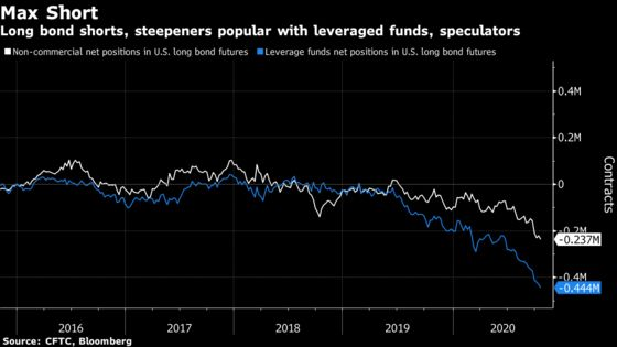 Rates Traders Cut Back on Wagers Blue Wave Will Trigger Selloff