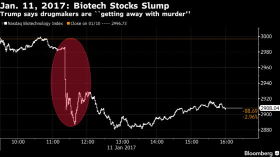 Trump Tweets Again on Drug Prices, Investors Mostly Shrug