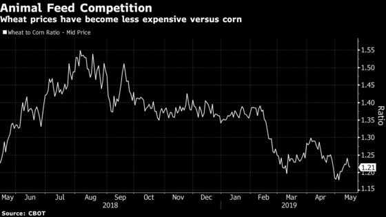 Global Wheat, Barley Rout May Be Nearing an End as Demand Firms