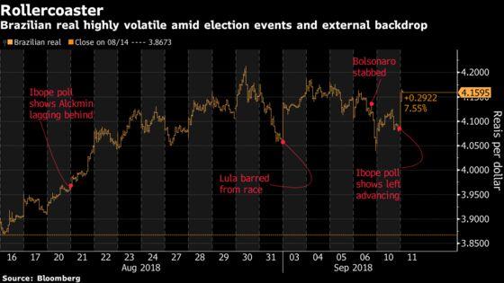 Brazil Assets Slump as Left Advances One Month Ahead of Election